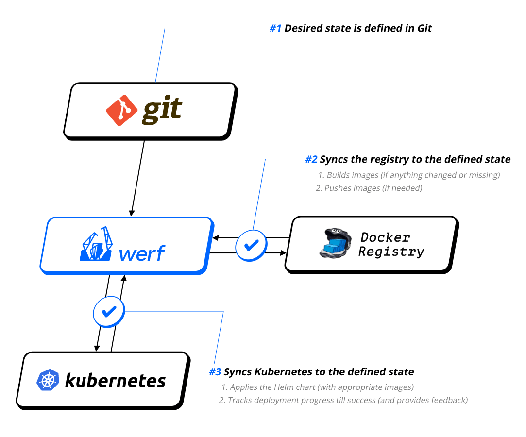 werf - Kubernetes Deployment Tools to Improve Your Devops