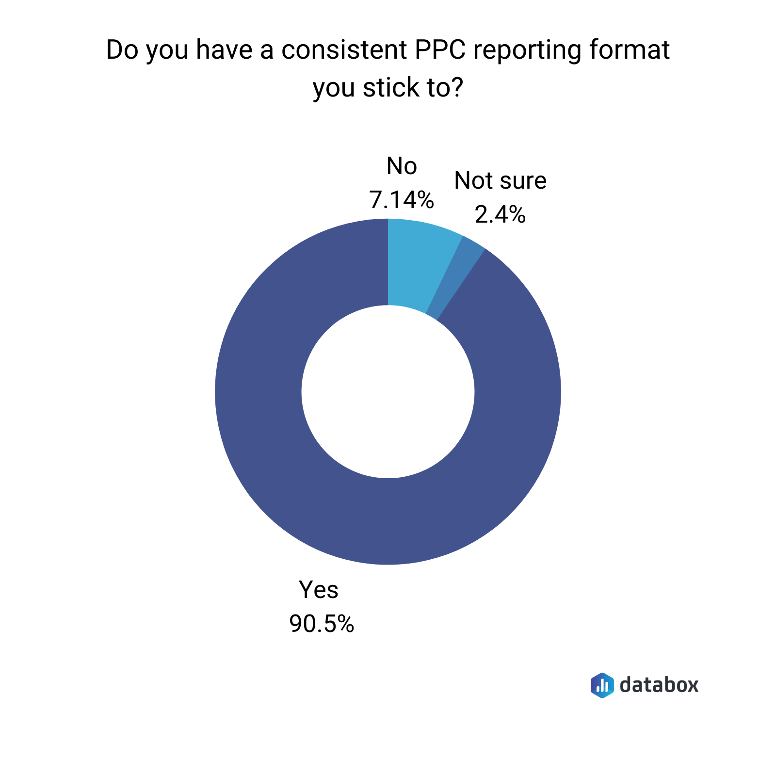 do you have consistent ppc reporting format you stick to?