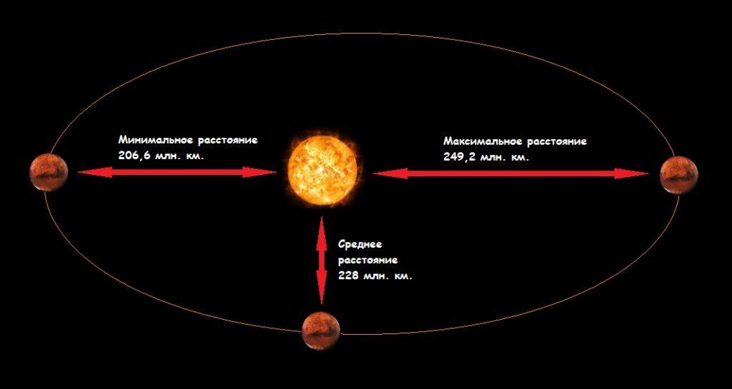 Расстояние от Марса до Солнца