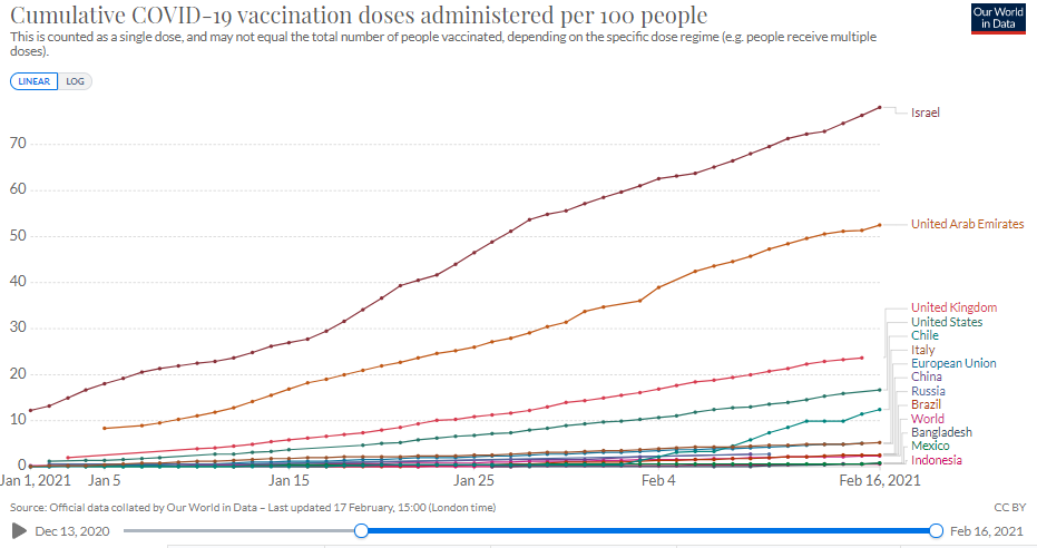Vaccination progress in Italy