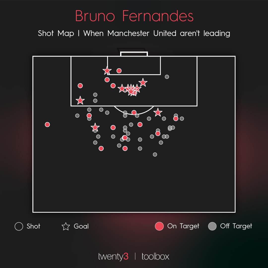 Bruno Fernandes' shot map since joining Manchester United.