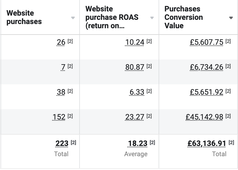 Facebook Ad Results For Luxury Product