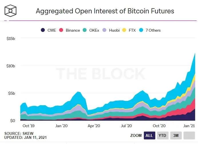 Contratos em aberto no mercado de futuros de Bitcoin até 11 de janeiro. Fonte: Skew e The Block.