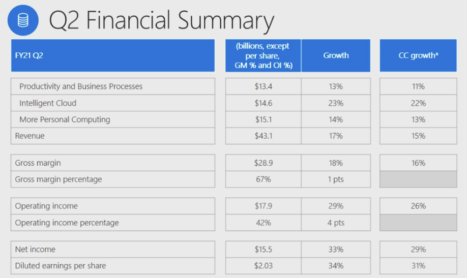 Is Microsoft a good stock to buy? Q2 FY21 Financial Summary