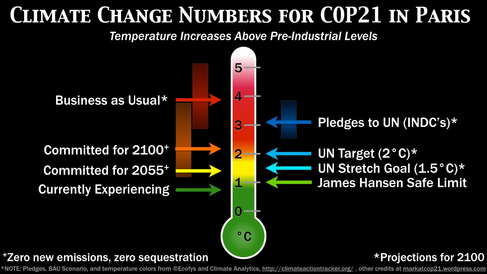 climate-change-numbers-for-cop21-infographic-1b.jpg