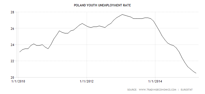 poland-youth-unemployment-rate.png