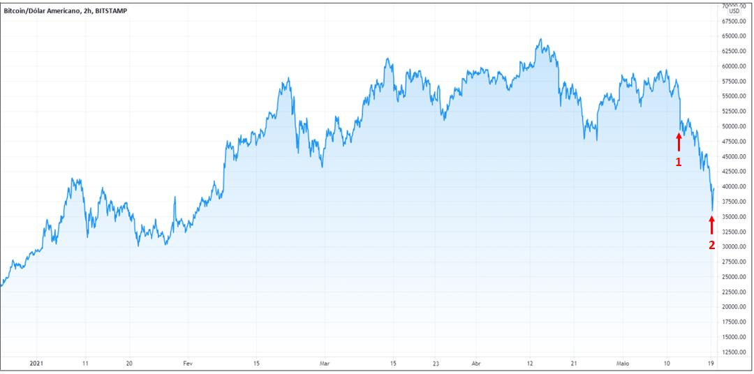 A queda das criptomoedas pode ser observada pelo gráfico extraído do TradingView no dia 19/05/2021