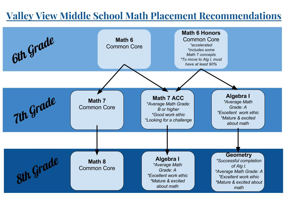 VVMS Math Placement Recommendations.jpg