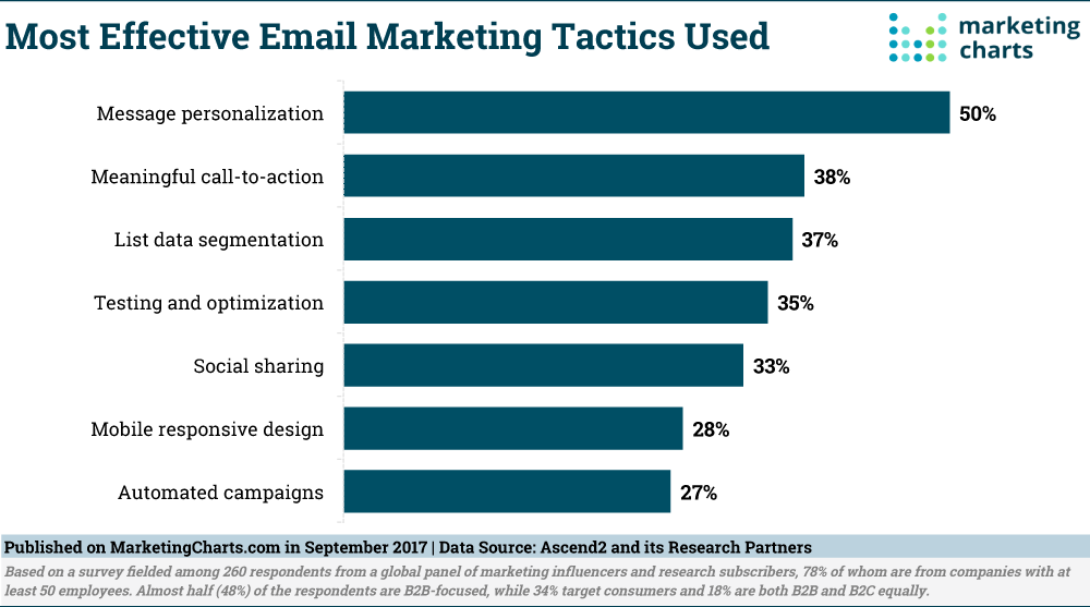 Ascend2-Most-Effective-Email-Marketing-Tactics-Sept2017.png