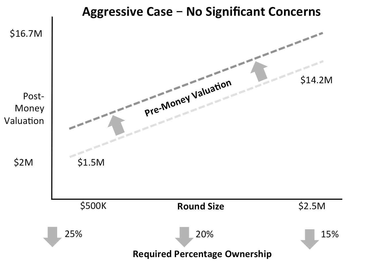 Seraf Valuation Method Curve: Aggressive