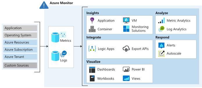 Azure Monitoring data types