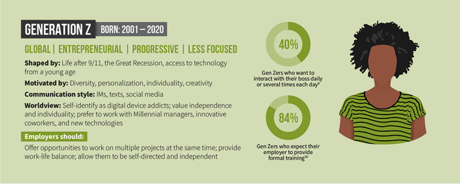 Why small business owners often struggle in attracting qualified workers: Infographics on Generation Z