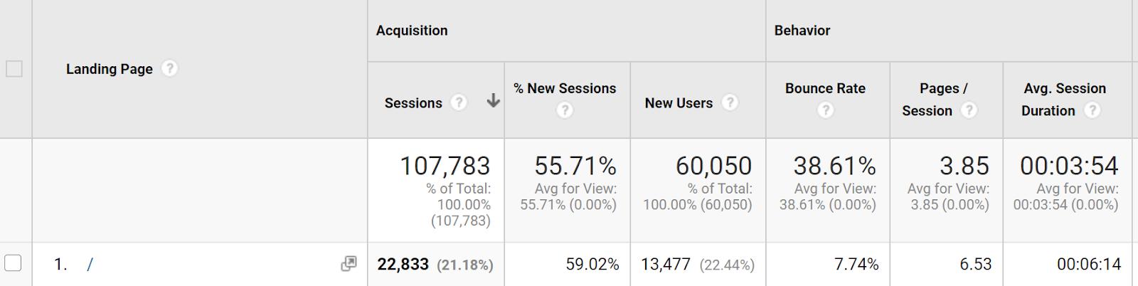 Landing Pages Google Analytics