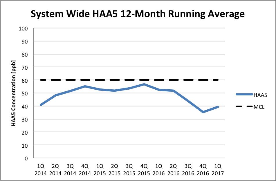 HAA5-LRAA-20170308.png