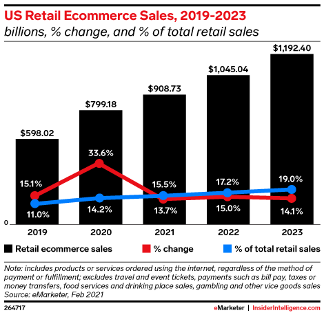 A rise in US Retail E-commerce Sales, 2019-2023