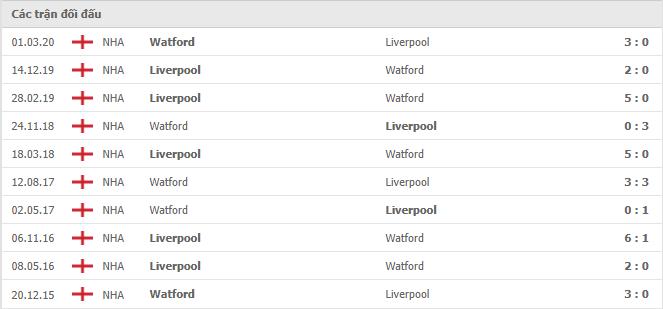 10 cuộc đối đầu gần nhất giữa Watford vs Liverpool
