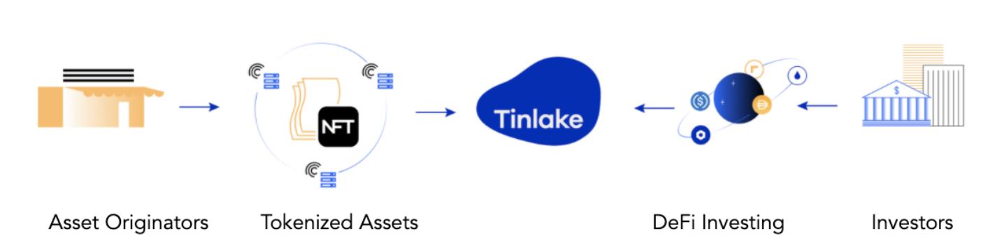 centrifuge tinlake token assets