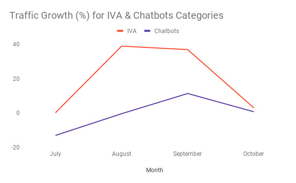 traffic growth for IVA and chatbots categories on G2