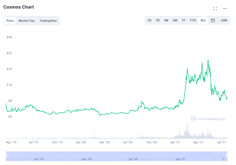 Cosmos Price Prediction 2021-2022 1