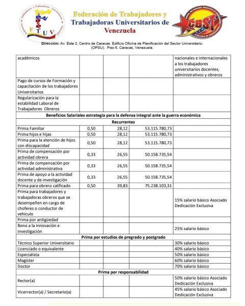 C:UsersgiselaPicturesTabla salarial universitaria propuesta. Marzo 2021. FTUV. 4..jpg