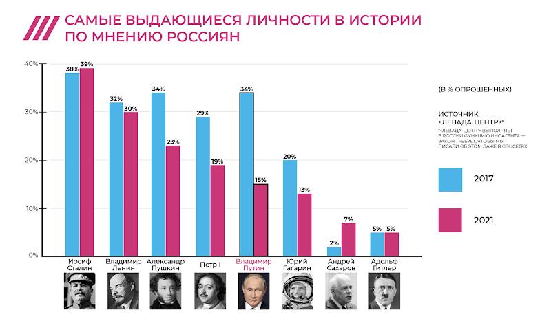 Возможно, это изображение (8 человек и текст «40%- I// по мнению россиян самые выдающиеся личности в истории 39% 38% 30%- 34% 32% 30% 29% 20% 23% в%опрошенных) 19% 20% 10%- 15% источник: <<левада-центр>* вроссиия нкцию требует. бымы писалиобэтомдажевсоцсетях 13% 0% 2017 сталин 7% владимир александр пушкин 5% 5% петр 2% владимир путин 2021 юрий гагарин андрей сахаров адольф гитлер»)
