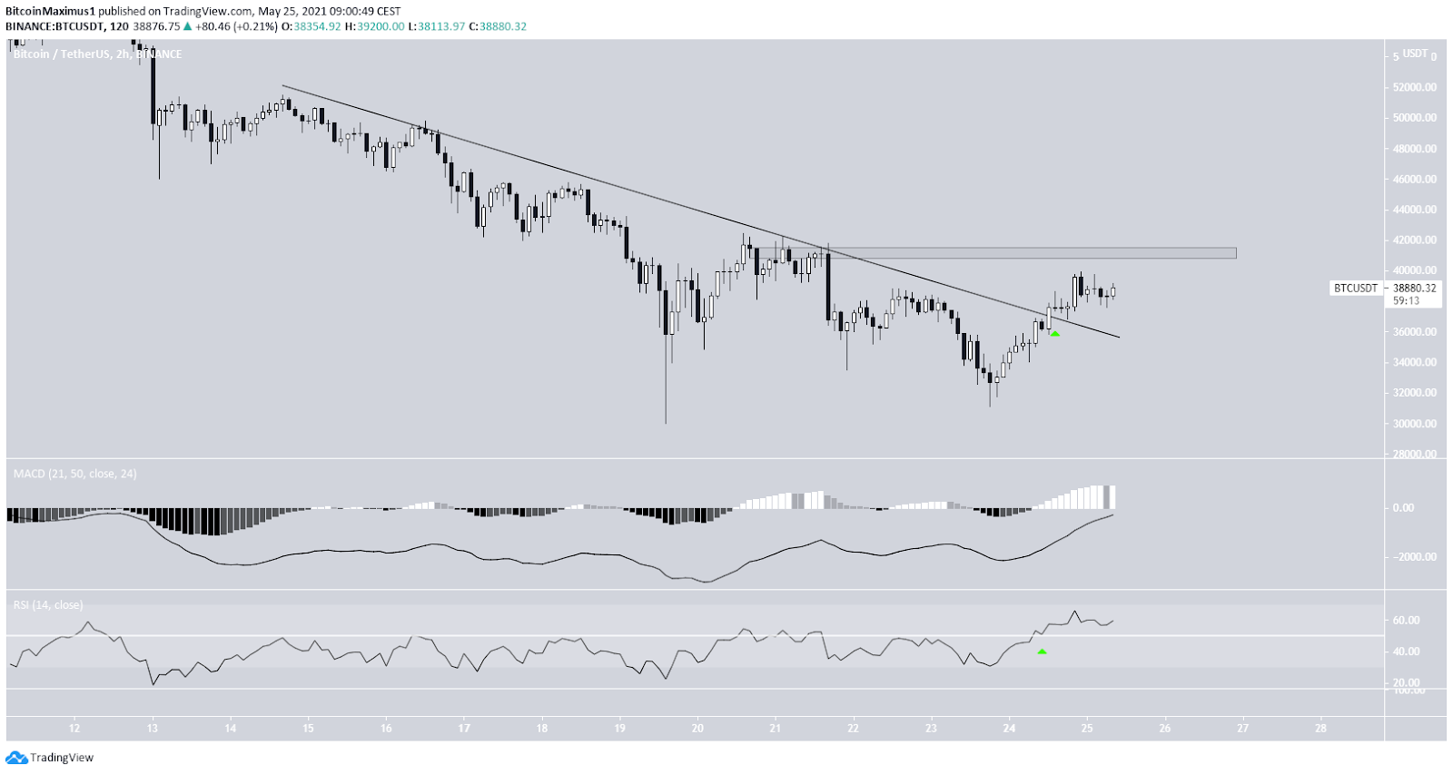 Bitcoin Preis Kurs 2-Stunden-Chart 25.05.2021