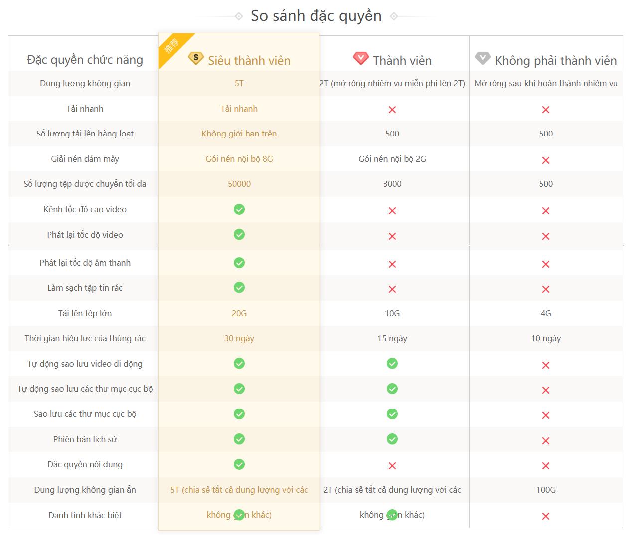 Bảng so sánh các gói thành viên Baidu Cloud 1