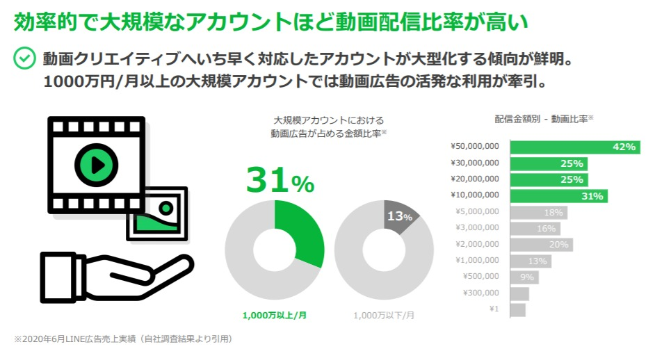 LINE Ads Playbook|LINE広告の最新トレンド
