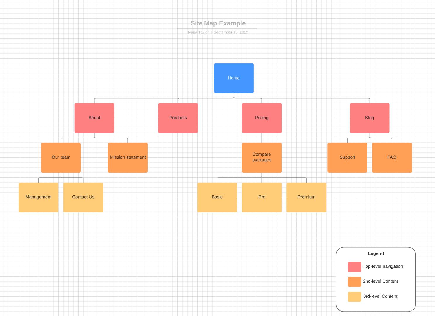 Free LucidChart tool screenshot shows a sample visual site map.