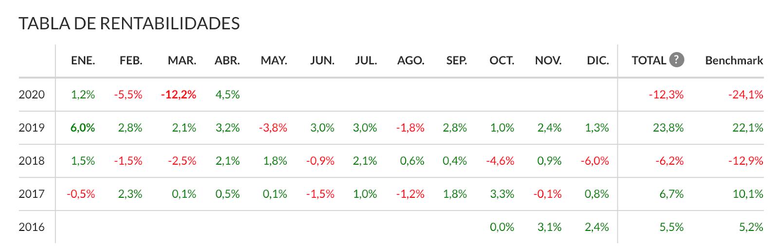 Tabla de rentabilidades mensuales en Indexa Capital