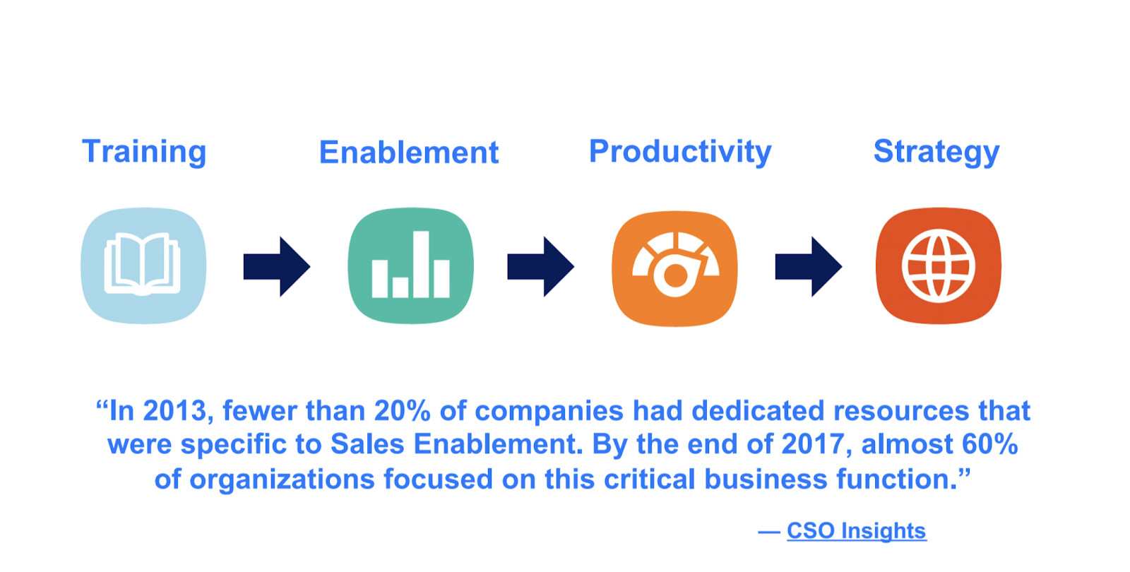 by 2017 almost 60% of organizations focused on sales enablement