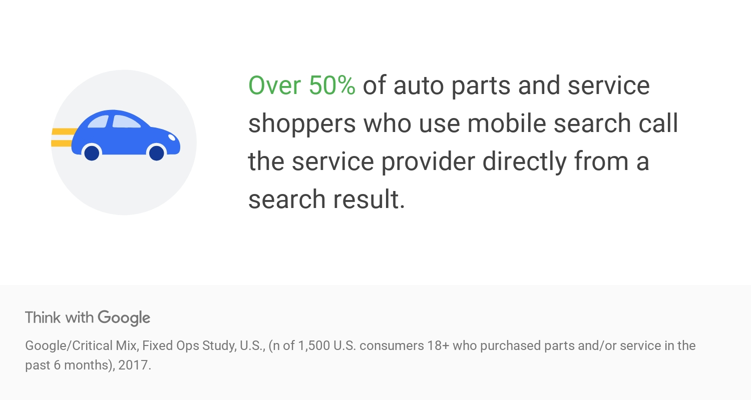 over 50% of auto parts and service shoppers who use mobile search call the service provider directly from a search result.