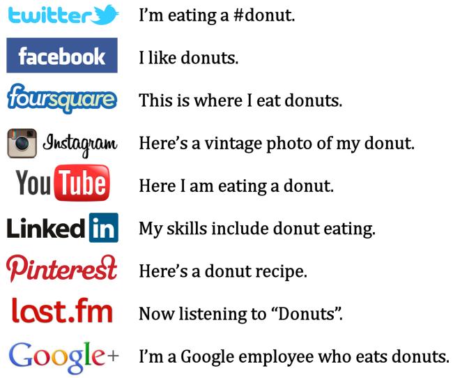 Secrets Of Social Media, Social media, Social Media Secrets, FB Secrets, Handles, Twitter Handle, FB Handle