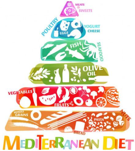 pirámide alimentos dieta mediterránea