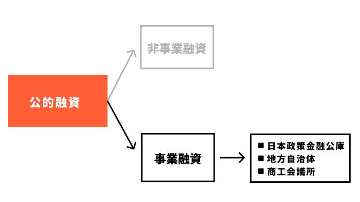 公的融資の説明図