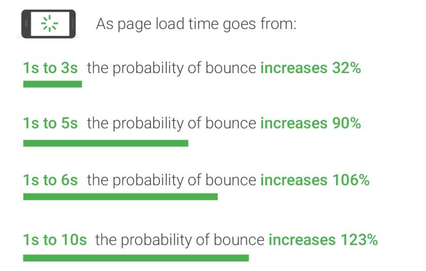 Dampak page load terhadap bounce rate