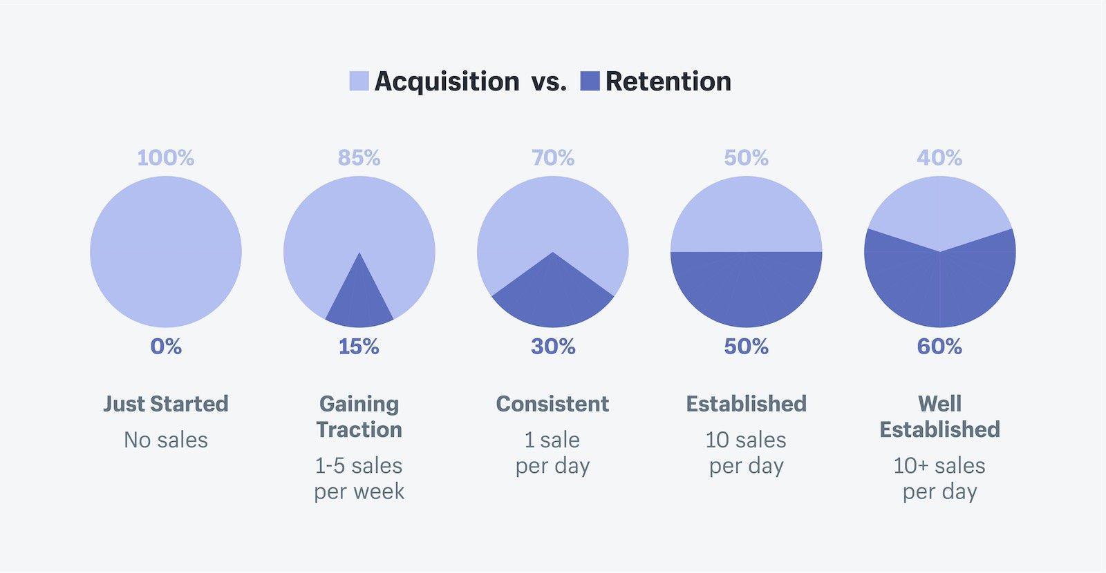 Acquisition vs. Retention