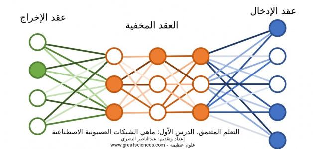 Artificial-Neural-Network-Arabic.jpeg (73 KB) التعلم المتعمق، الدرس الأول: ماهي الشبكات العصبونية الاصطناعية