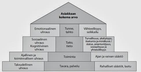 Sidosryhmä Määritelmä