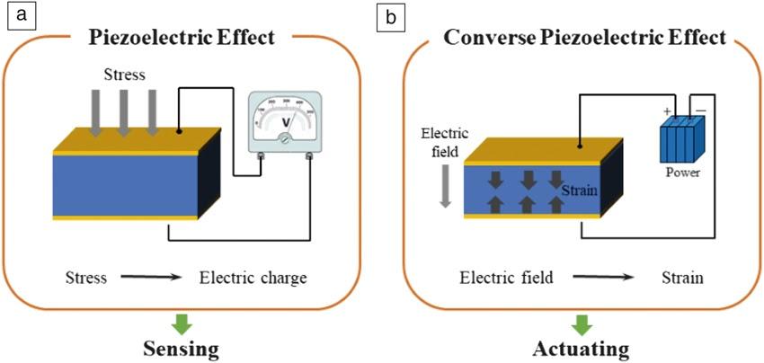 压电和逆压电的图示。