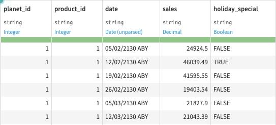 initial sales dataset