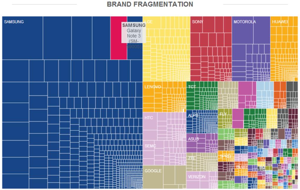 Brand Fragmentation