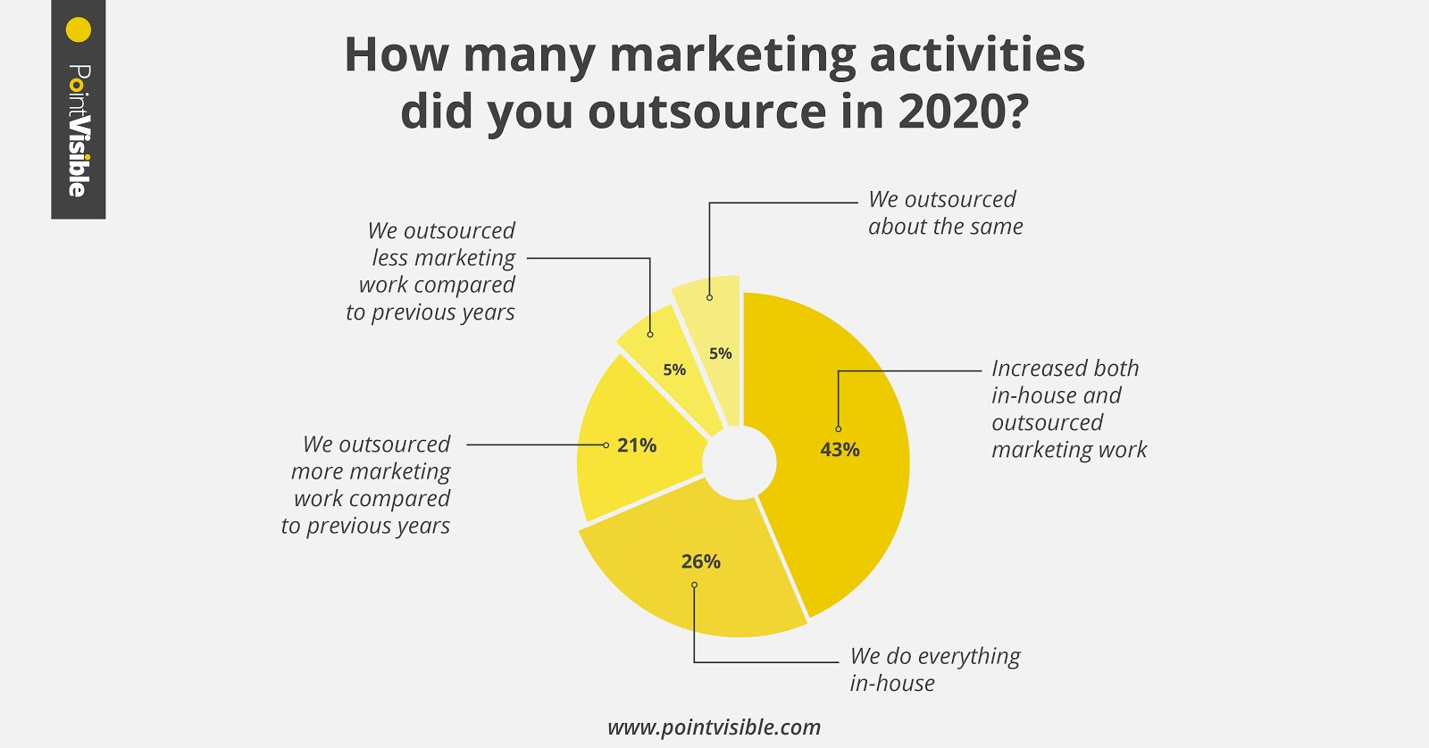 marketing outsourcing statistic