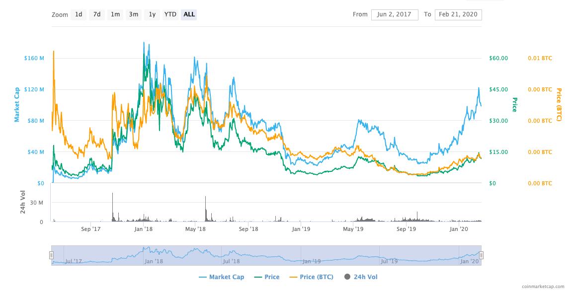 horizen price chart