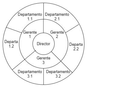 ilustración organigrama circular