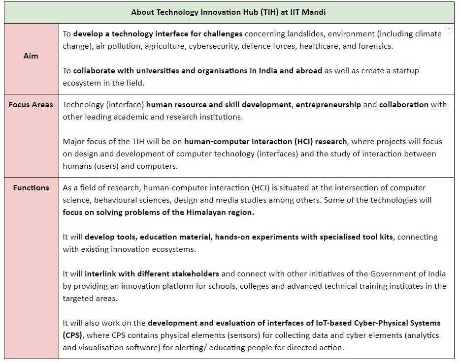Technology Innovation Hub At Iit Mandi