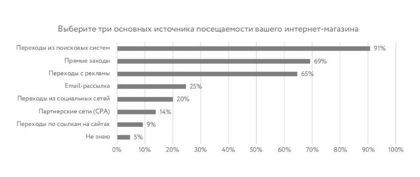 основные источники привлечения трафика для российских интернет-магазинов
