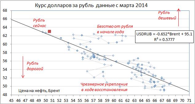 """Вряд ли кто-то сейчас сможет достоверно предсказывать, как будет изменяться цена """"черного золота"""", по этой причине """"петровалюта"""" рубль должна продолжить колебаться."""