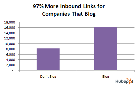 Why You Need a Business Blog - Graph from Hubspot showing the difference in inbound links between companies that blog and don't blog. Companies that don't have a business blog have about 8000 inbound links, while companies with blogs have 16000!