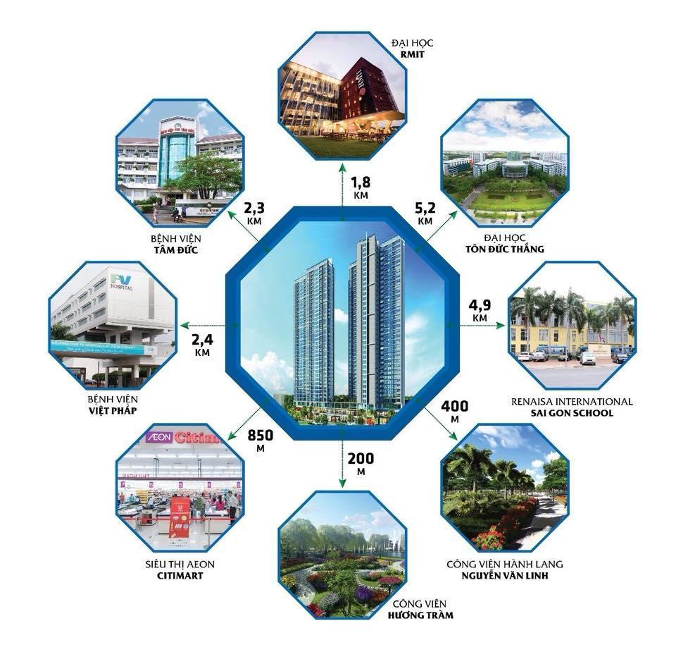 Dự án gần các trung tâm thương mại, bệnh viện, trường học